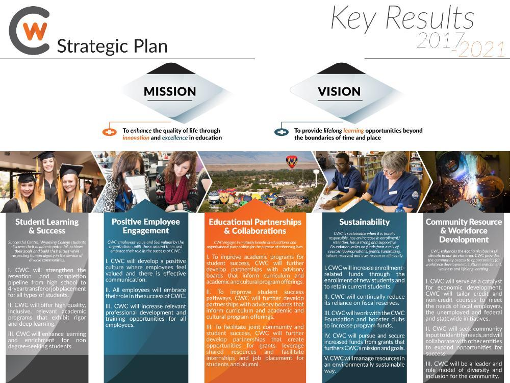 The strategic plan key results for 2017